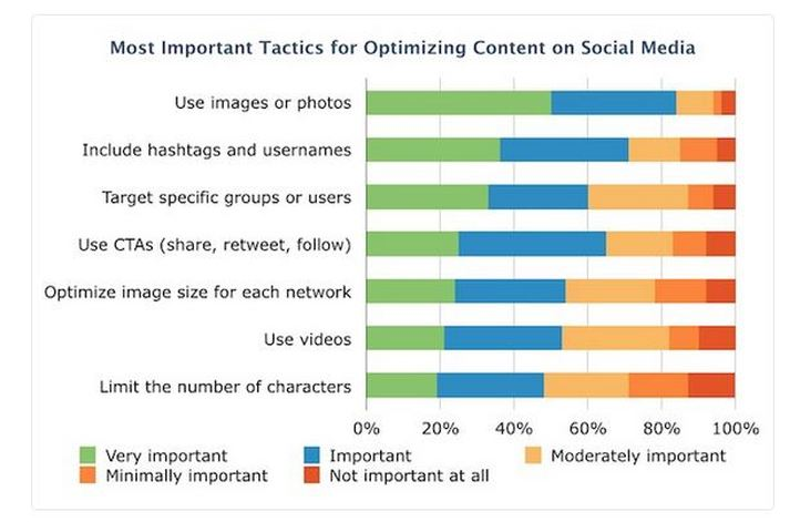Images and photos are the most important tactic in optimizing social media posts according to Social Media Examiner